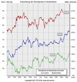 aktuelle heizölpreise tecson